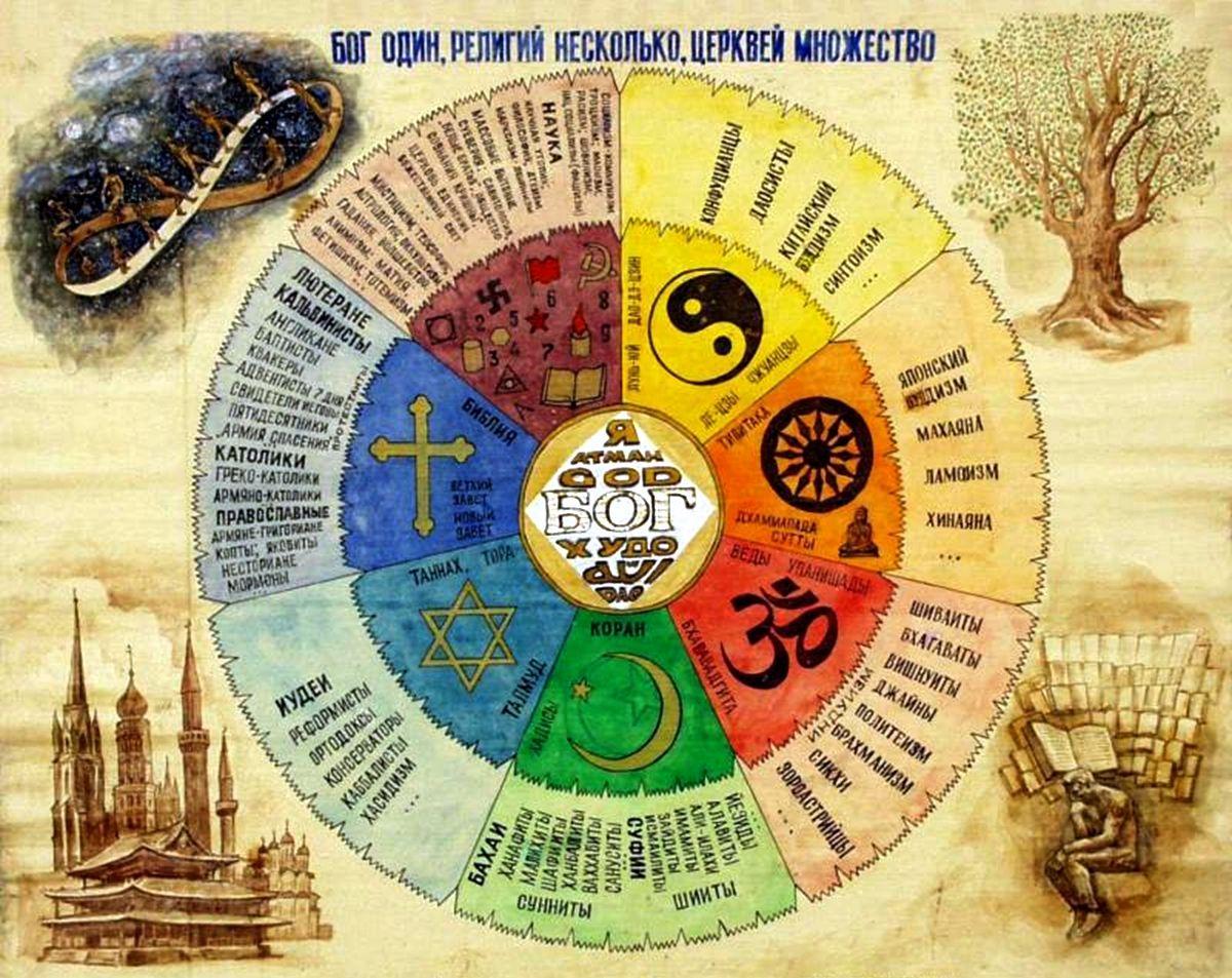 Происхождение магии и религии